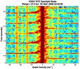 Doppler radar thesis